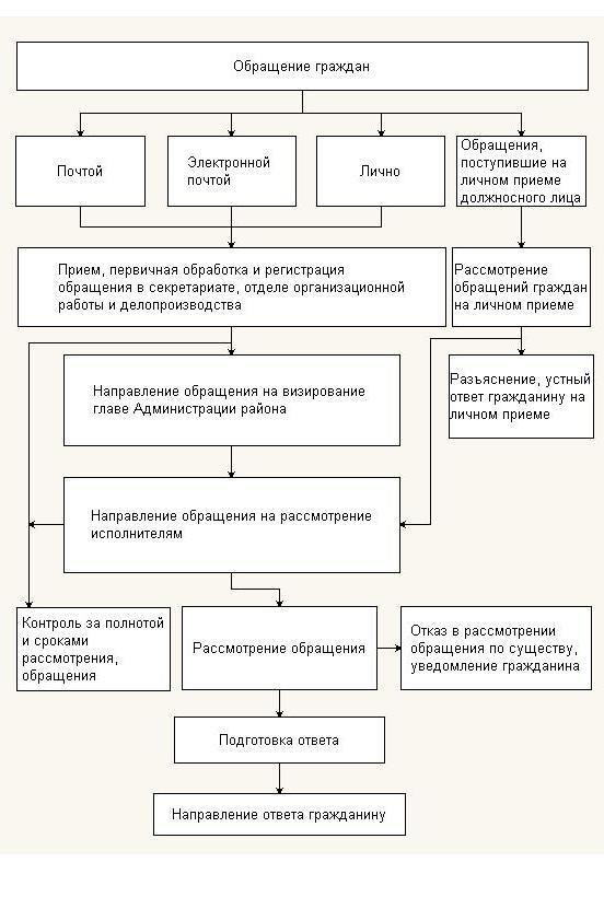 Девушка модель работы с обращениями граждан работ моделью в москве